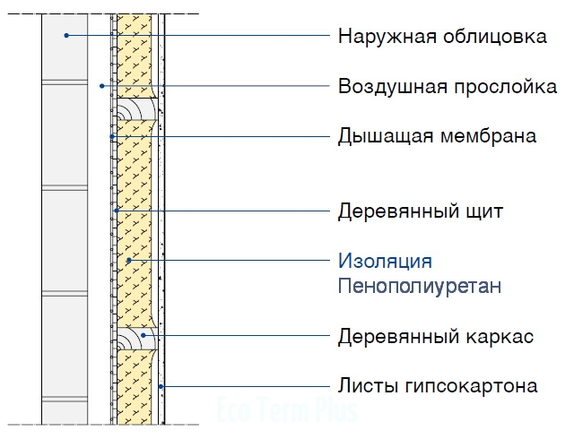Деревянная каркасная конструкция с термоизоляцией между элементами каркаса и вентилируемой наружной облицовкой