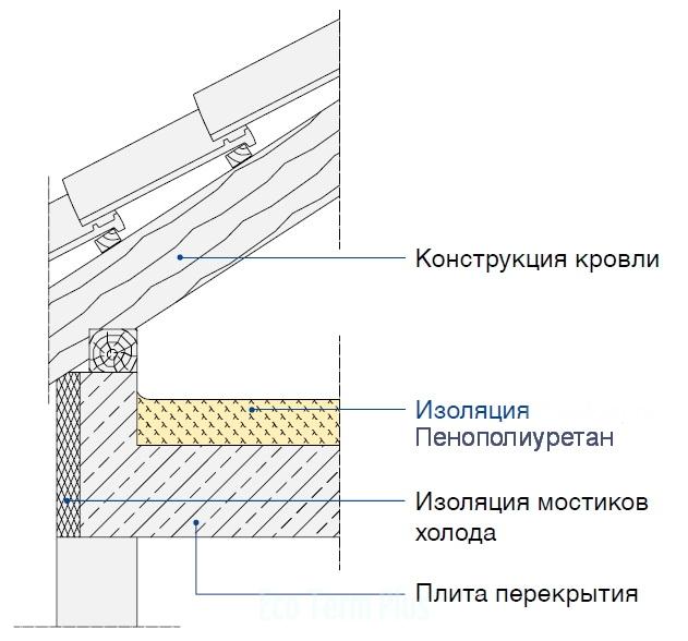 Изоляция чердачного бетонного перекрытия
