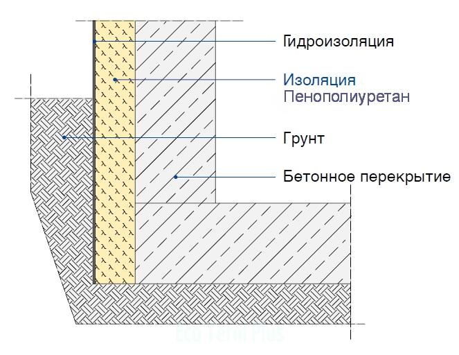Изоляция подвального помещения с помощью жесткого пенополиуретана