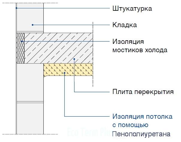 Изоляция потолка в неотапливаемом подвале