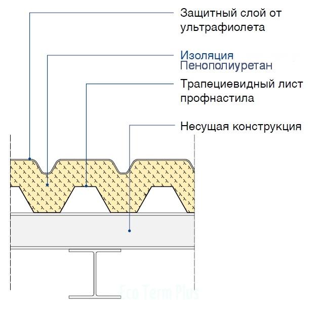 Крыша из трапециевидного профнастила с наружной изоляцией и защитным слоем от УФ излучения