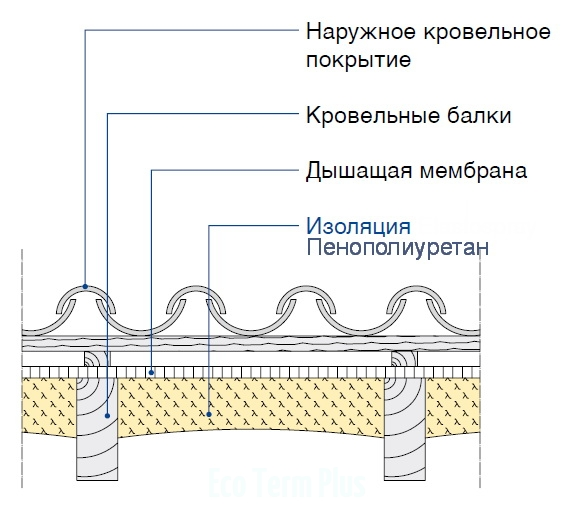Крыша со стропильной конструкцией и внутренняя изоляция между балками
