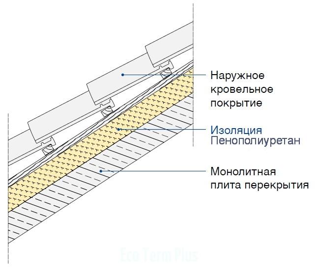 Наклонная крыша с монолитным основанием с наружной теплоизоляцией