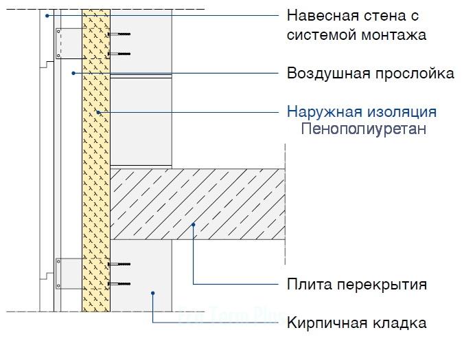 Наружная стена с термоизоляцией и навесной вентилируемой облицовкой