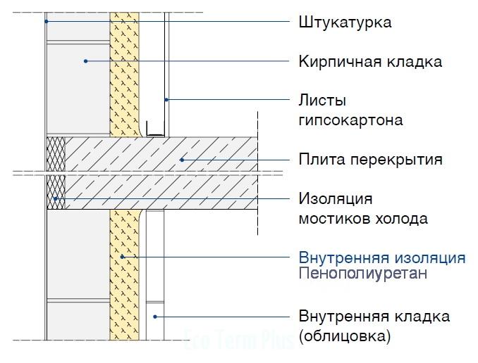 Наружная стена с внутренней теплоизоляцией