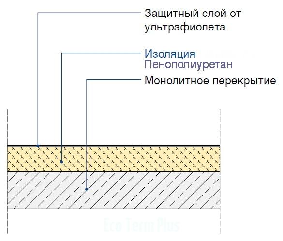 Плоская крыша с наружной теплоизоляцией и защитным слоем от УФ излучения