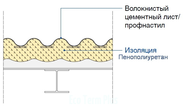Внутренняя теплоизоляция крыш и стен сельскохозяйственных зданий