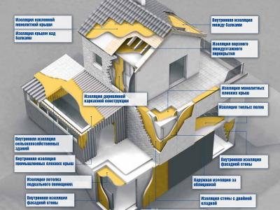 Применение ППУ для домов